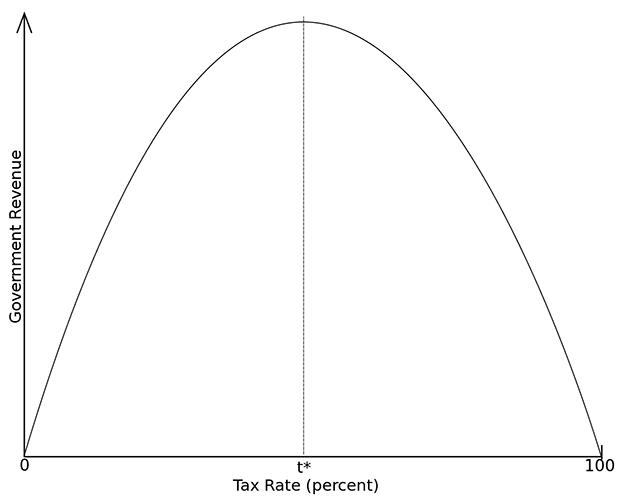 The classic Laffer curve